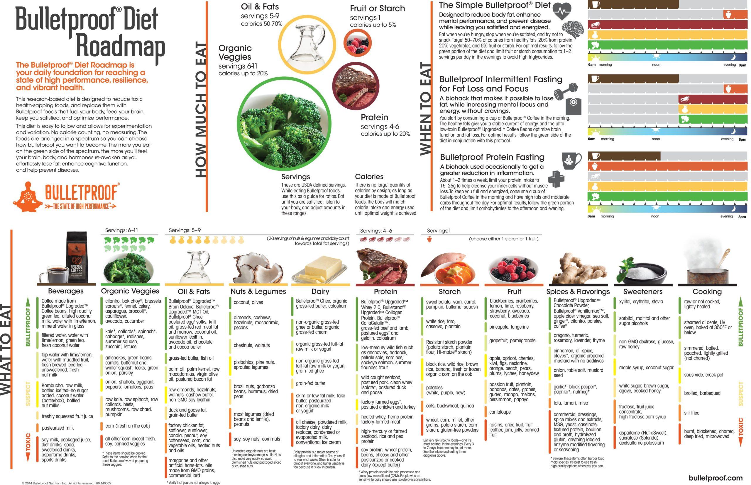 bulletproof diet roadmap pdf